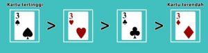 Kombinasi tertinggi sampai terendah adalah Sekop/Waru - Hati/heart - Keriting/curly - wajik/ketupat